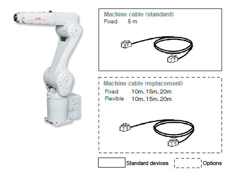 Robot arm options RV-CR series