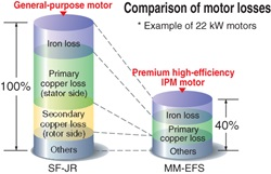 IPM Motor Compatibility