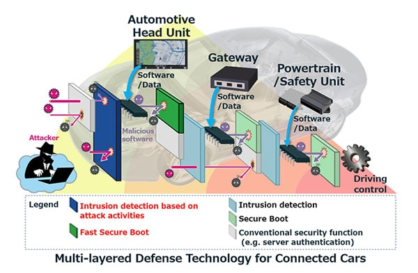 Mitsubishi Electric Develops Cyber Defense Technology for Connected on united states history, showing united usa state map, worldwide network map, united states statistics, global network map, us interstate map, saudi arabia network map, singapore network map, eastern states and capitals map, united states resources, united states products, united states template, chicago network map, mobile network map, united states weathermap, united states government, london network map, costa rica network map, ukraine network map, hong kong network map,